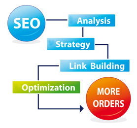 seo benefits for blogs