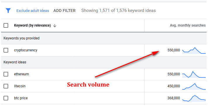 Google keyword search volume
